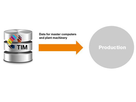 csm-TIM-Produktionsdaten-01-86b605e8df