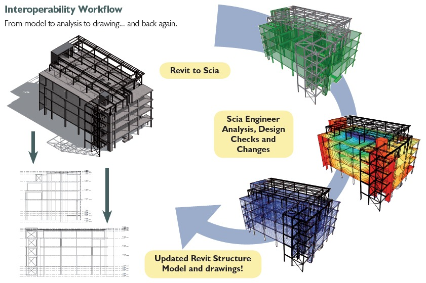 interoperability-workflow-scia-revit-link